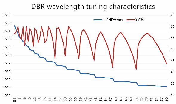 1550nm 8nm Tunable Bandwidth Distributed Bragg Reflector